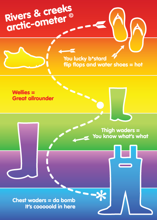 Infographic showing five water footwear options